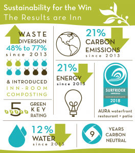 Inn at Laurel Point Sustainability